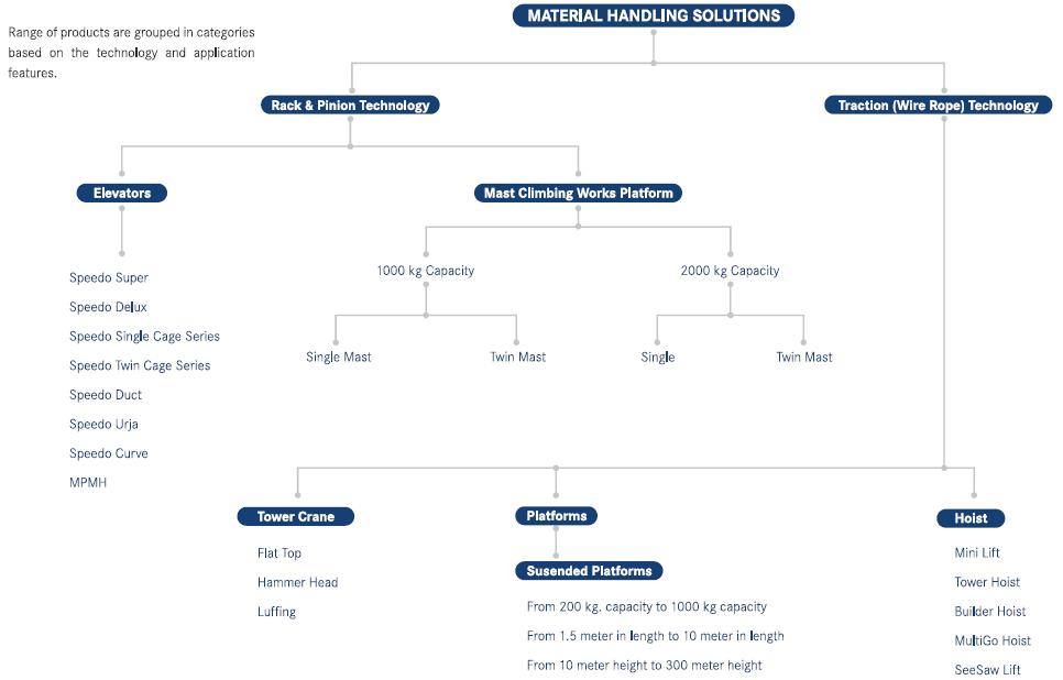 Product Tree